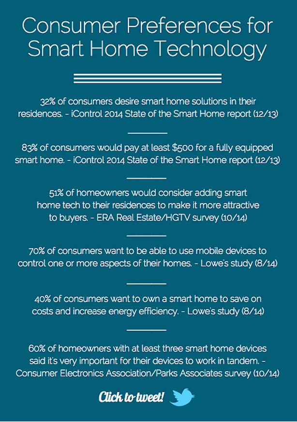 Smart home consumer preferences statistics