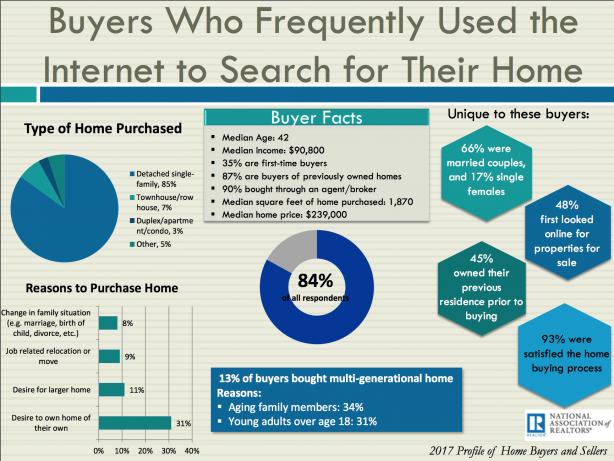 buyers who frequently used the internet to search for their home - November monthly real estate marketing review