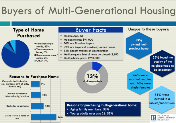 Buyers of multi-generational housing stats - November monthly real estate marketing review