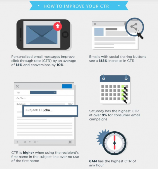 email marketing infographic - December real estate monthly marketing review