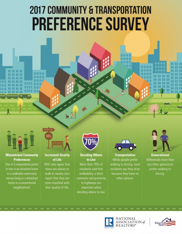 NAR 2017 housing preferences infographic - December real estate monthly marketing review
