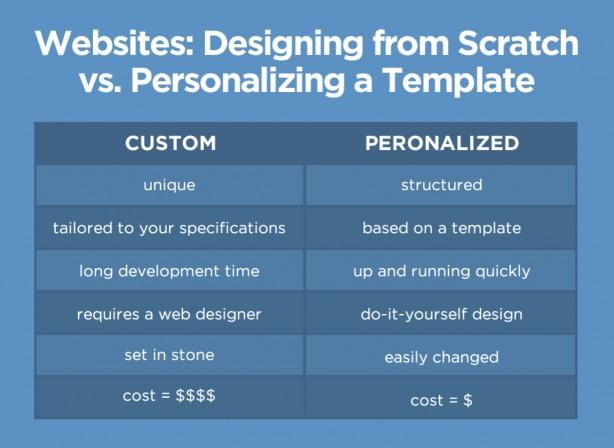 custom vs. template image