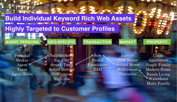 Use targeted websites to market your properties to specific customer personas