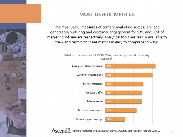 Ascend2 Content Marketing and Distribution Survey Summary Report