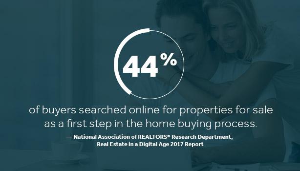 home buyers search properties online - not marketing online