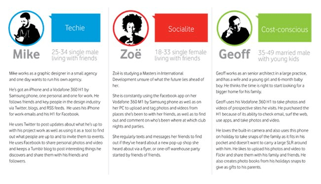 customer-personas-for-mobile-phones-real-estate-marketing