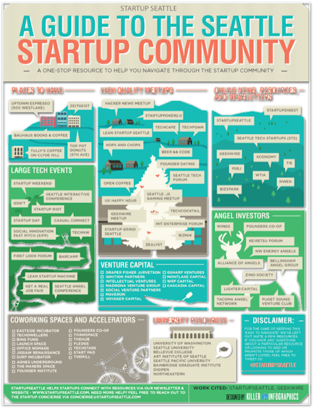 unique real estate marketing startup seattle infographic