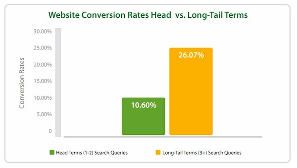 Long-tail conversion rate 26.07%
