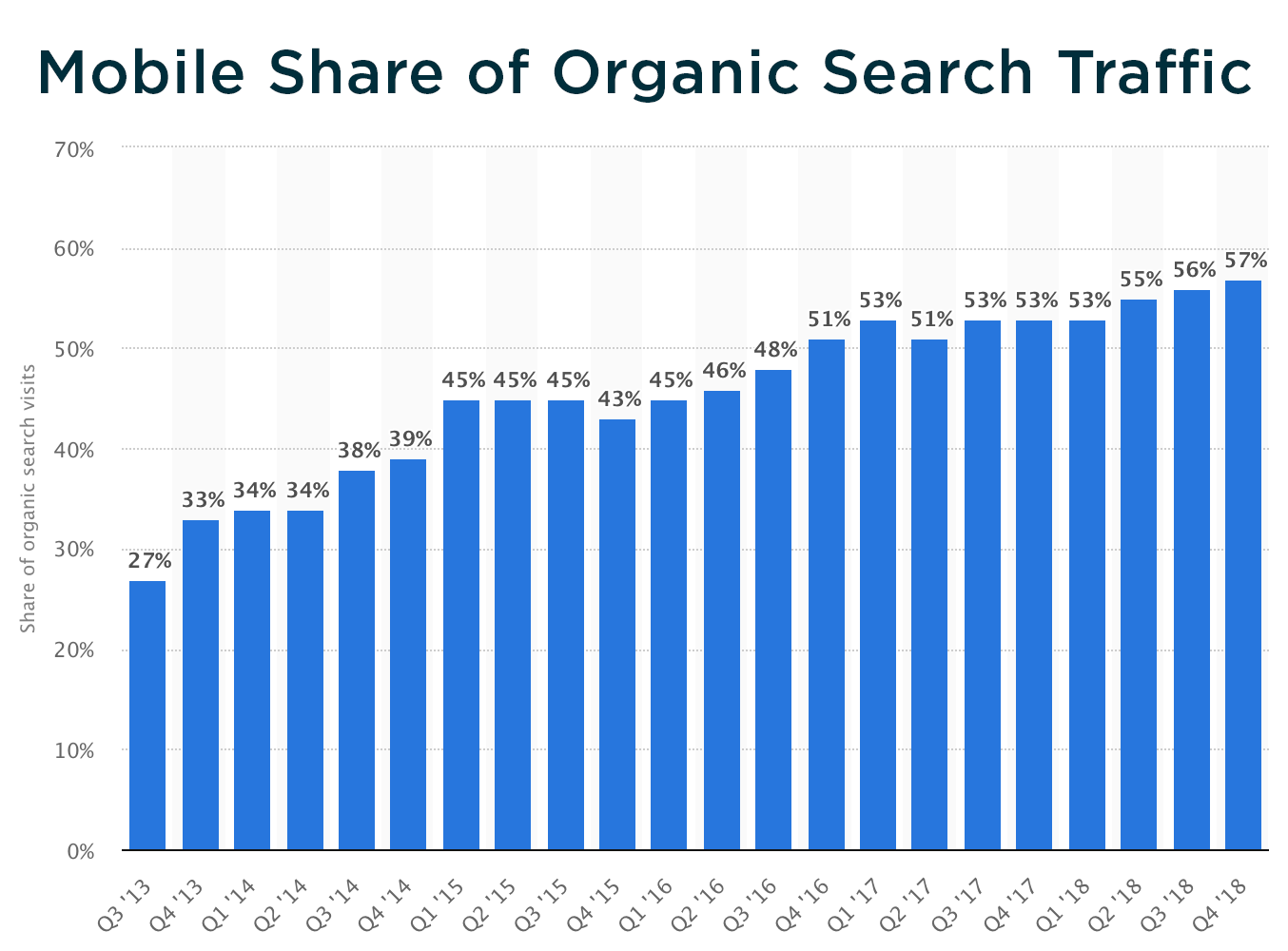 mobile share of organic search graph