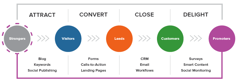 larger inbound methodology