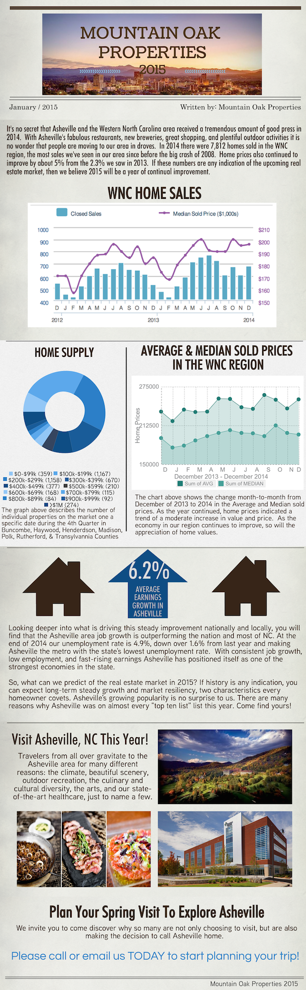Mountain Oak Properties real estate report