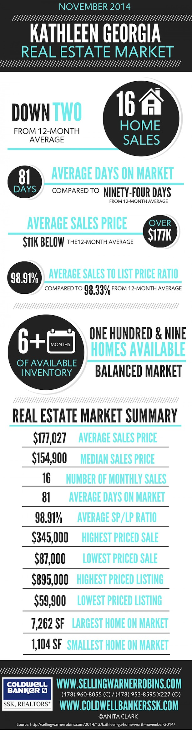 Anita Clark real estate market report