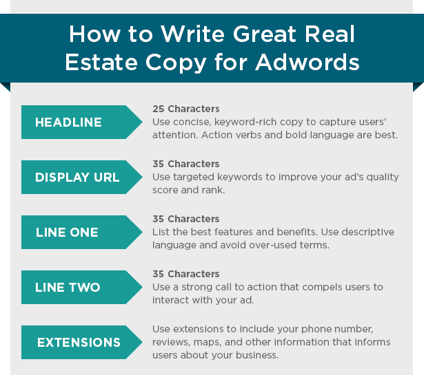 Real Estate Ad Copy Writing Tips