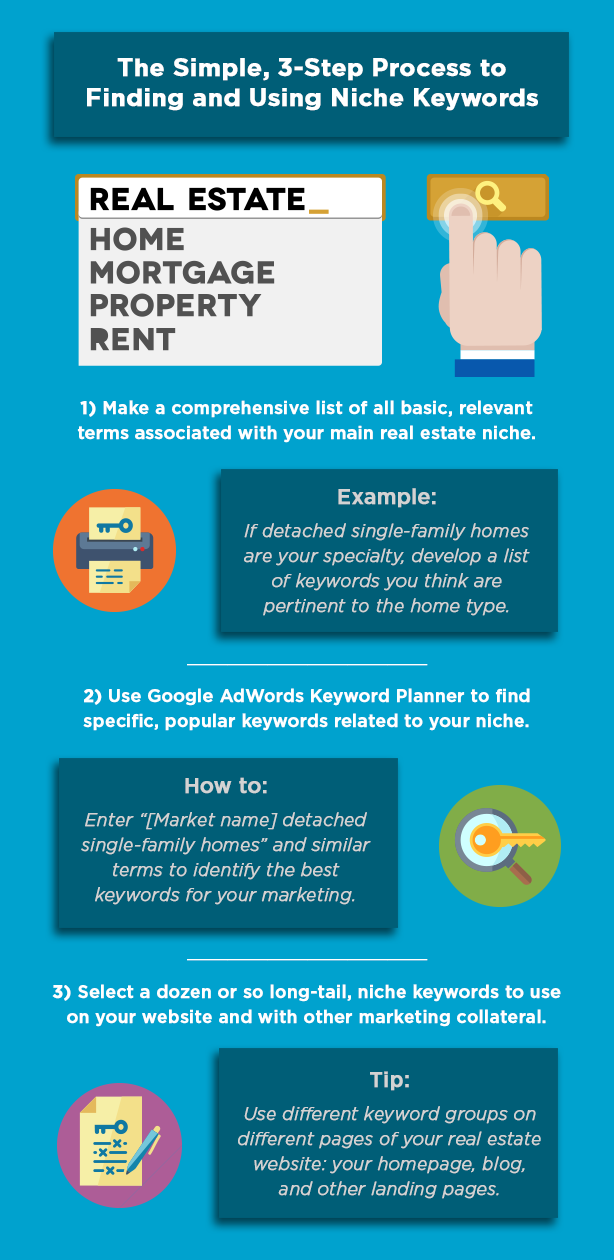 Keyword research niche real estate marketing