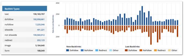 ahrefs backlink website analysis tool