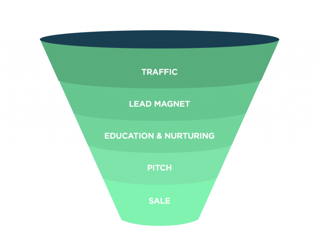 marketing-funnel-buying-lead-conversion