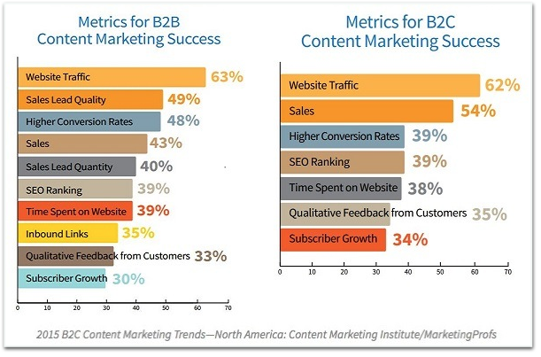 Content Marketing Institute MarketingProfs marketing metrics