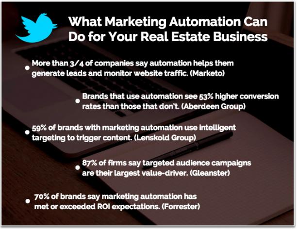 Marketing automation statistics ROI sales