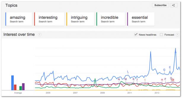 Google Trends keyword search