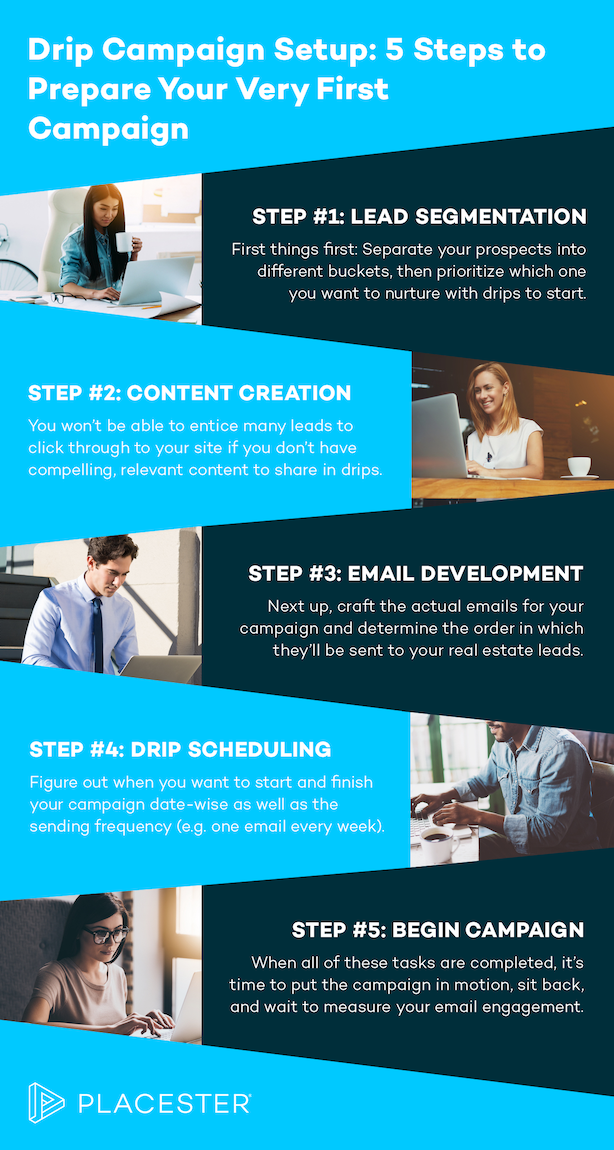Realtor email marketing guide drip campaigns