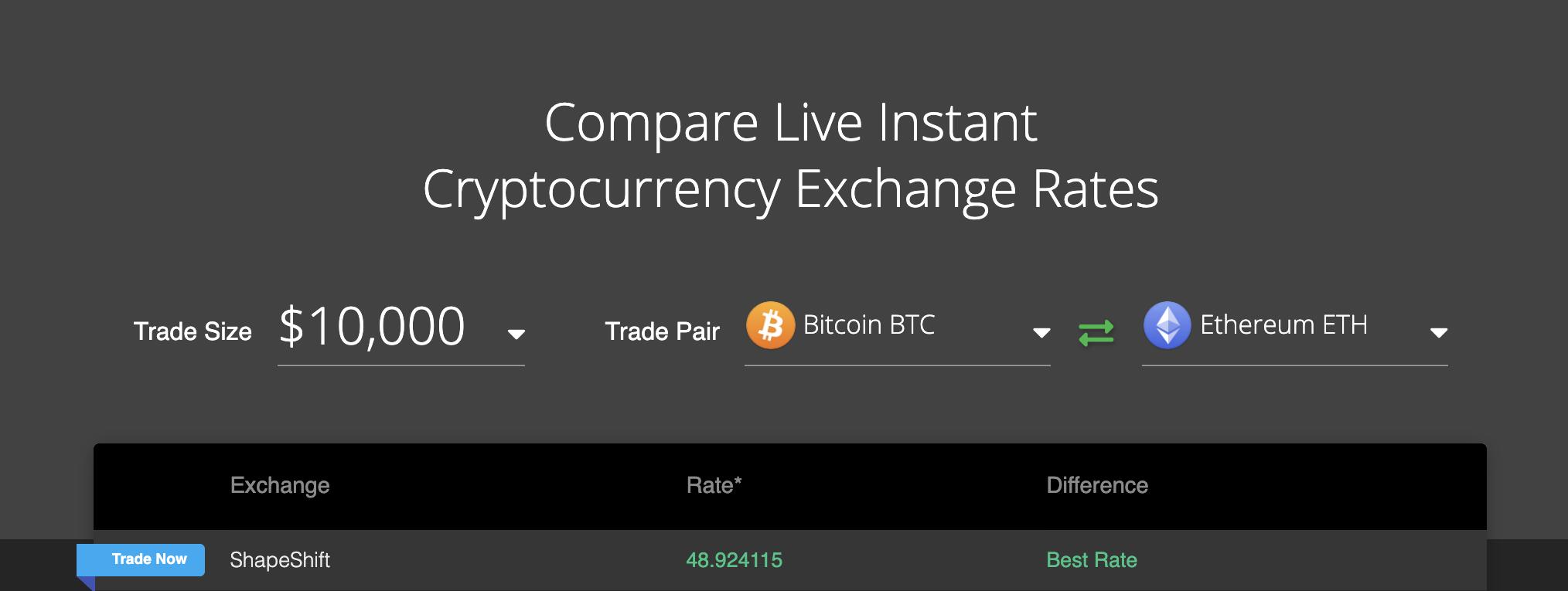 Compare our Rates: coincap.io/rate-compare