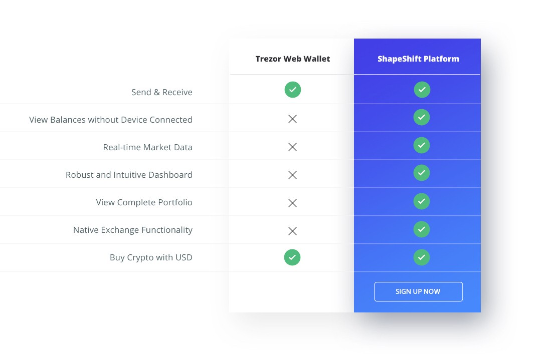 Compare the features available in the ShapeShift Platform to the native Trezor wallet.
