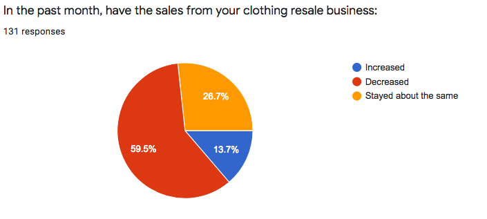 clothing resale business survey in March 2020
