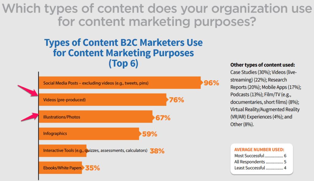 Content marketing purposes