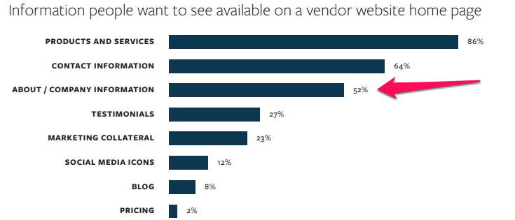 Information people want to see available on a vendor website home page