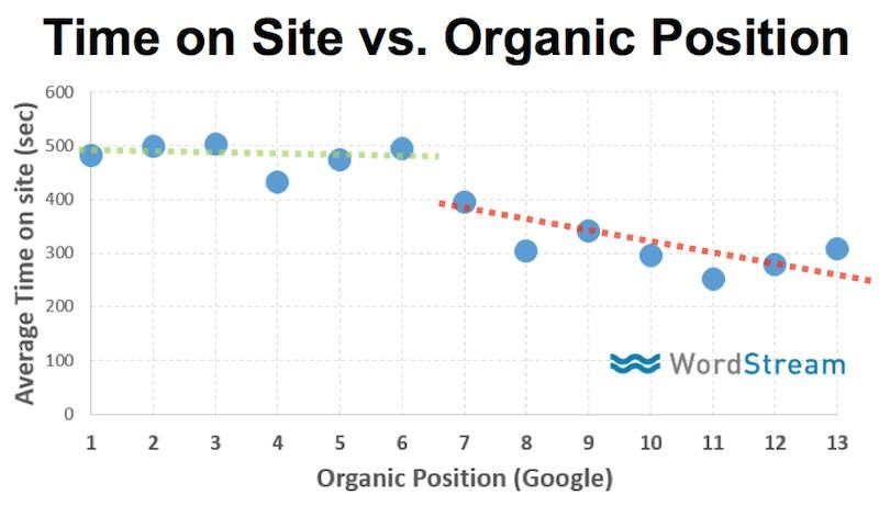 time on site vs. organic position chart