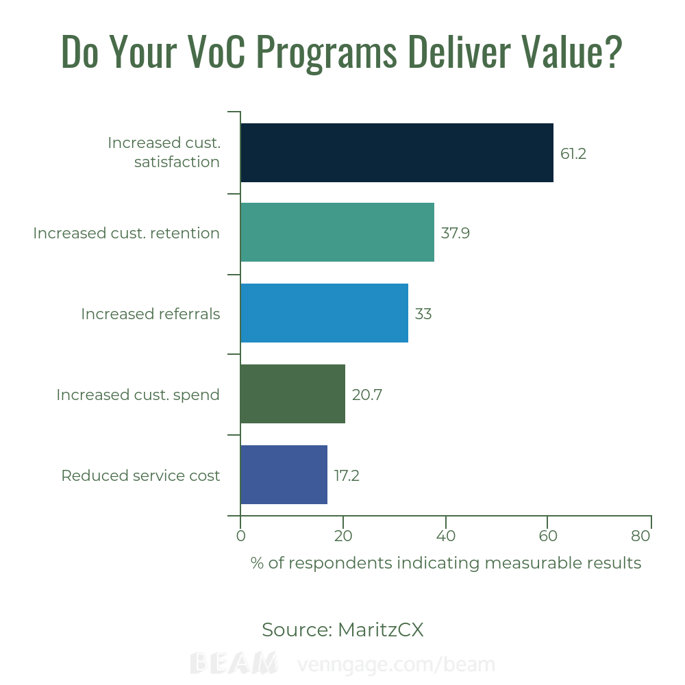 VoC Programs Deliver Value