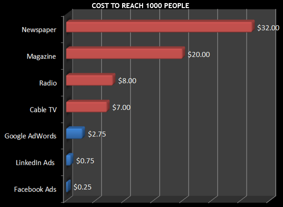Cost to reach 1,000 people chart