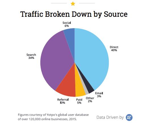 Traffic Broken Down by Source