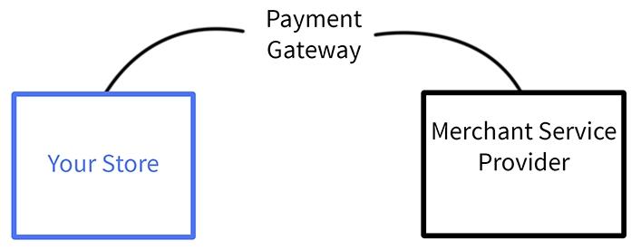 BigCommerce Payment Gateways