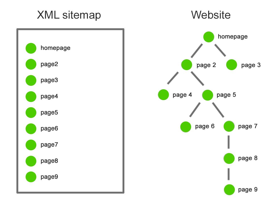 BigCommerce sitemap