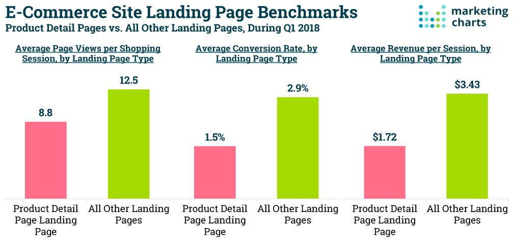 ecommerce site landing page benchmarks
