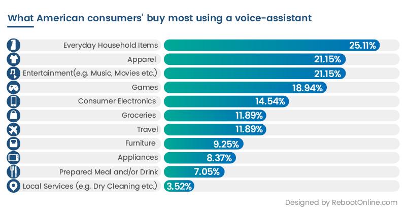 Voice shopping commerce statistics