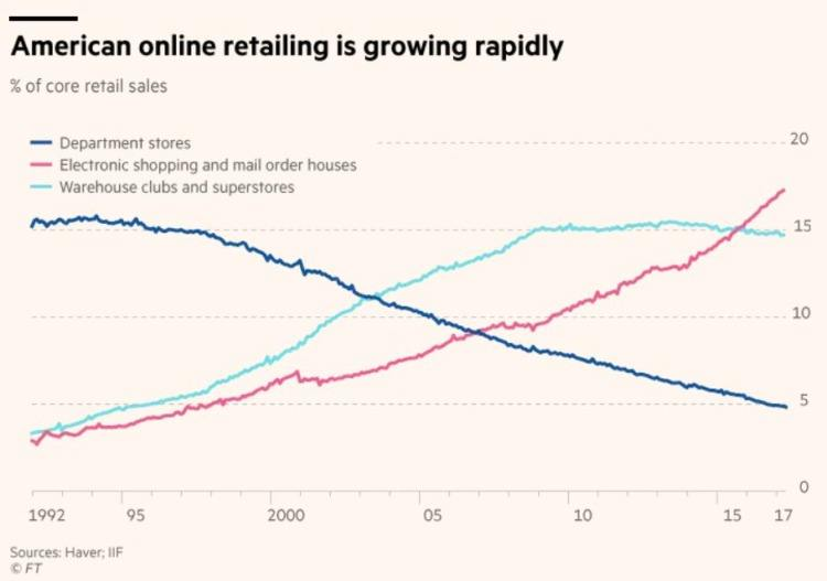 Online shipping growth
