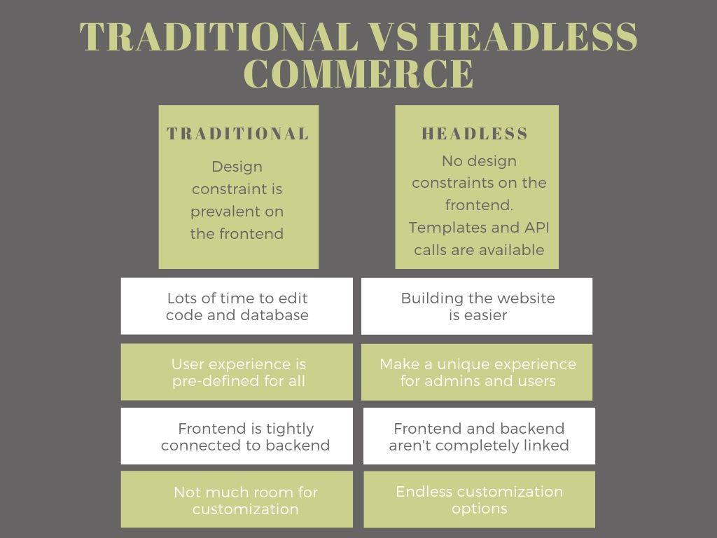 traditional vs. headless commerce
