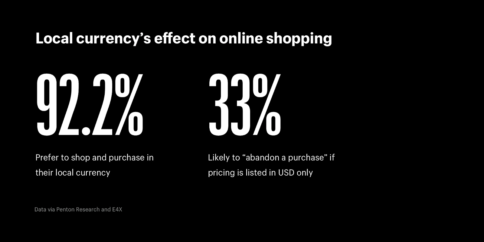 Local currency has an effect on online shopping
