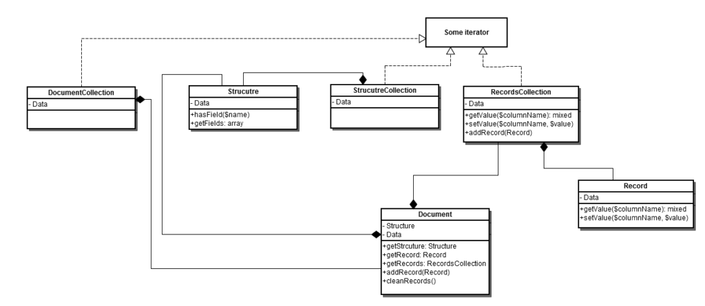 Magento Data Migration Tool Structure