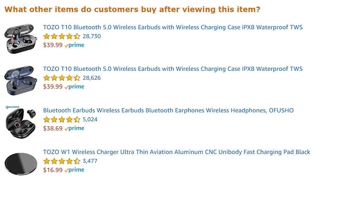 Amazon shows customers examples of items that shoppers also viewed on its website