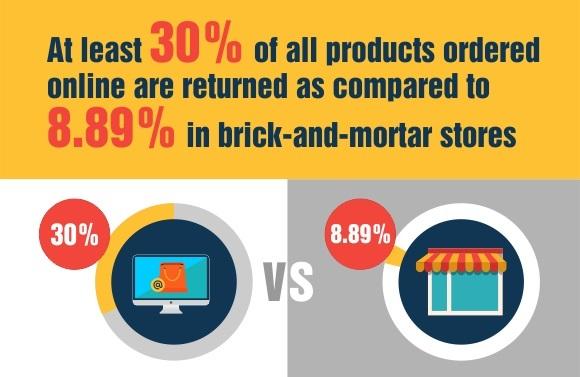 A chart comparing online vs. brick-and-mortar returns