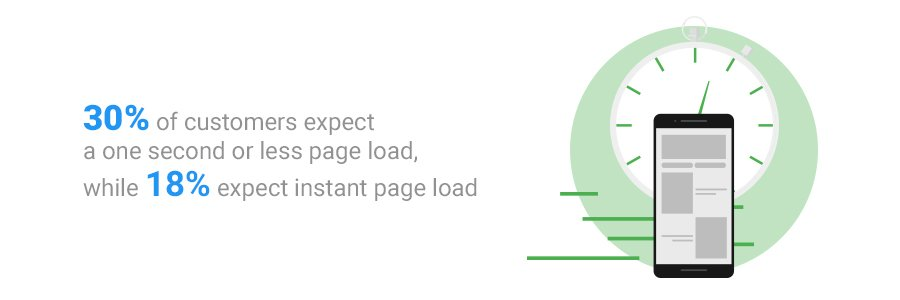 Page load