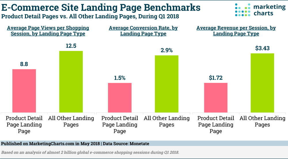 ecommerce site landing page benchmarks chart