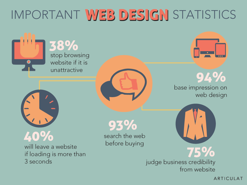 Important web design statistics