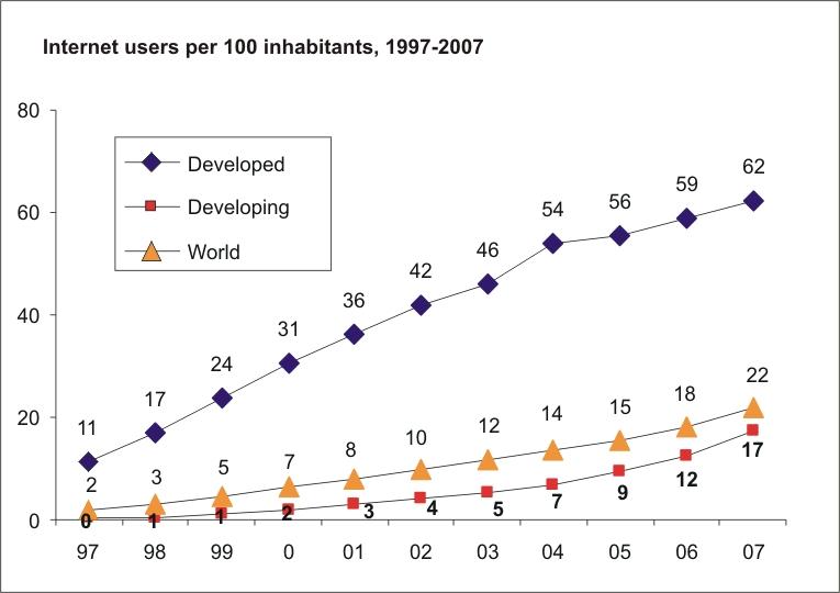Internet users per 100 inhabitants