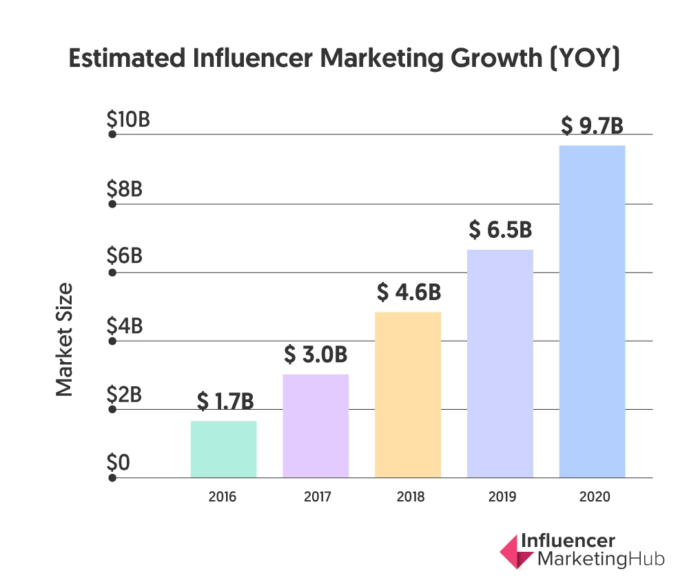 estimated influencer marketing growth year over year