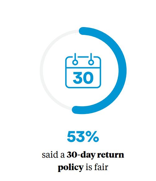 Return policy return window stats