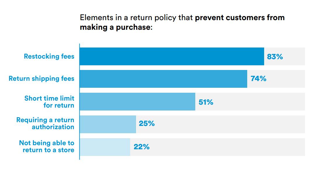 Return policy drawback stats